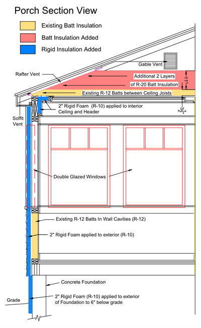 Porch Insulation Section