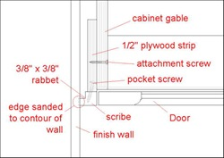 Charmant Frameless Cabinets Have A Flat End So You Need To Build A Scribe To Fit The  Between The Cabinet And The Wall. The Width Of The Scribe Can Vary  Depending On ...