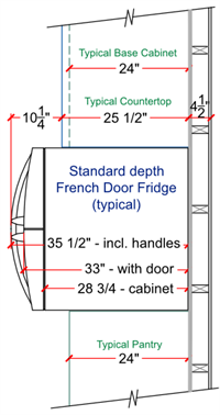 Standard Depth French Door Fridge Restrictions Located On Exterior Wall